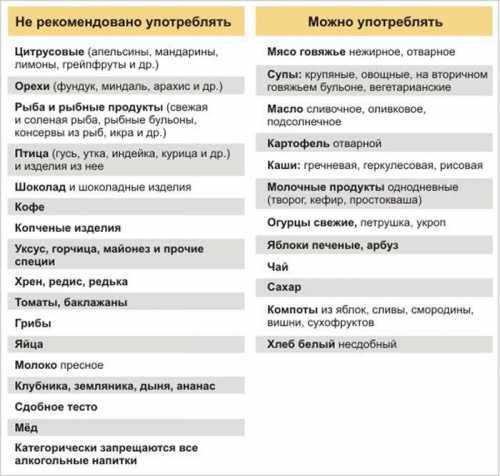 Диета при аллергии, примерное меню, общие