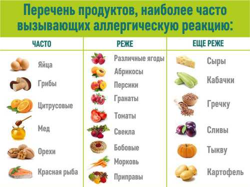 Какие фрукты могут вызвать аллергию у беременных