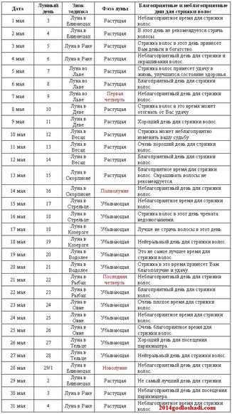Лунный календарь стрижек на май 2019: когда лучше