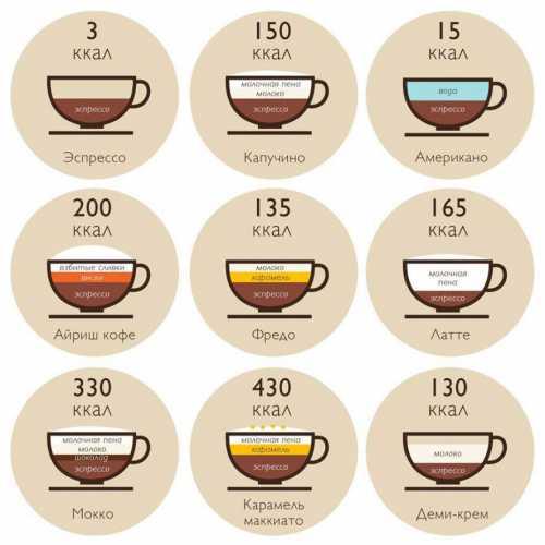 Рассказываем про кофе, его калорийность, в чём