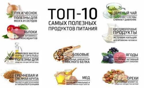 Интересно о диетах Список полезных продуктов в диете для подростка